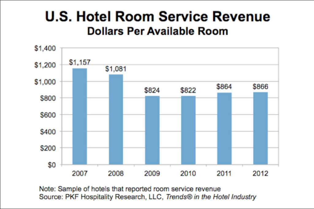 Room Service More than a Revenue Generator | By David J. Sangree