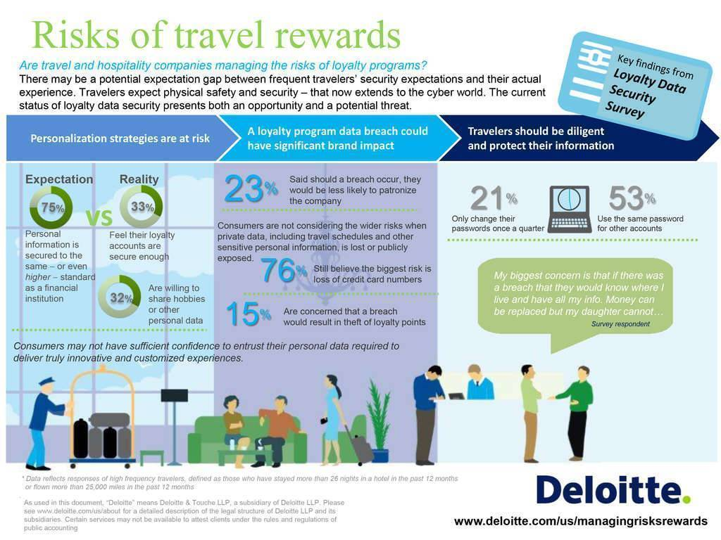 Deloitte Survey: Where There is Reward for Travel, There is Risk