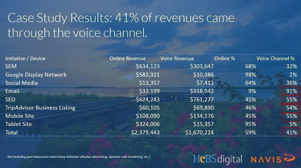 How to Use Online & Voice Channel Analytics to Fully Understand True ROI from Digital Marketing