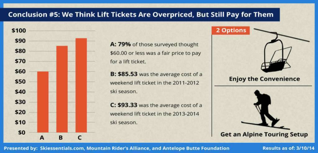 We Think Lift Tickets Are Overpriced, But Still Pay for Them | By John Stocki