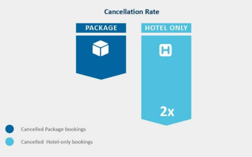 The Power Of Package Bookings For Hotels   By Marco