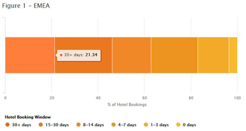 Plan Ahead To Book Hotel Rooms Last Minute