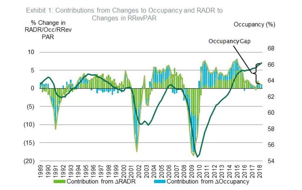 Late Cycle Supply Sources of the Occupancy Gap By Bram
