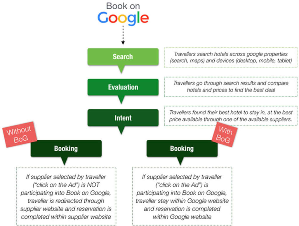 Book on Google explanation graphic from Bookassist