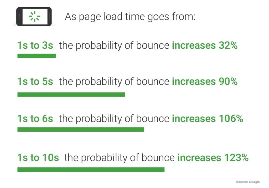 The Need for Speed: Why Site Performance Matters So Much