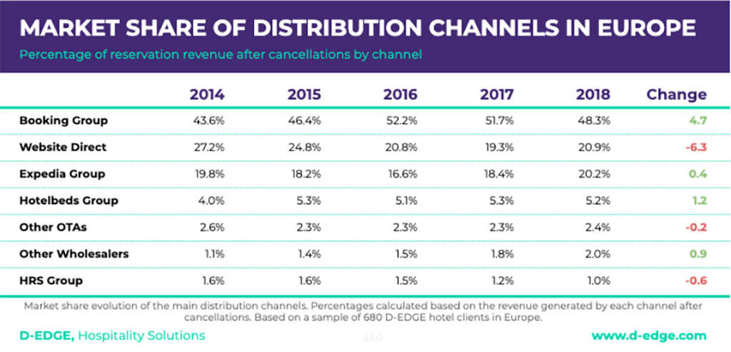 How Online Hotel Distribution Is Changing In Europe
