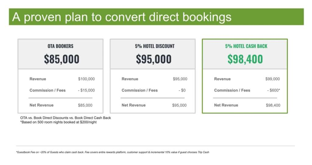 Turn today's top direct booking trends into smart conversion strategies for your hotel