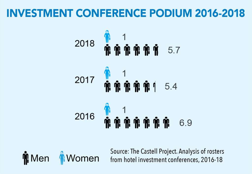 The Castell Project Releases Second Annual Women Speakers in Hospitality (WSH) List