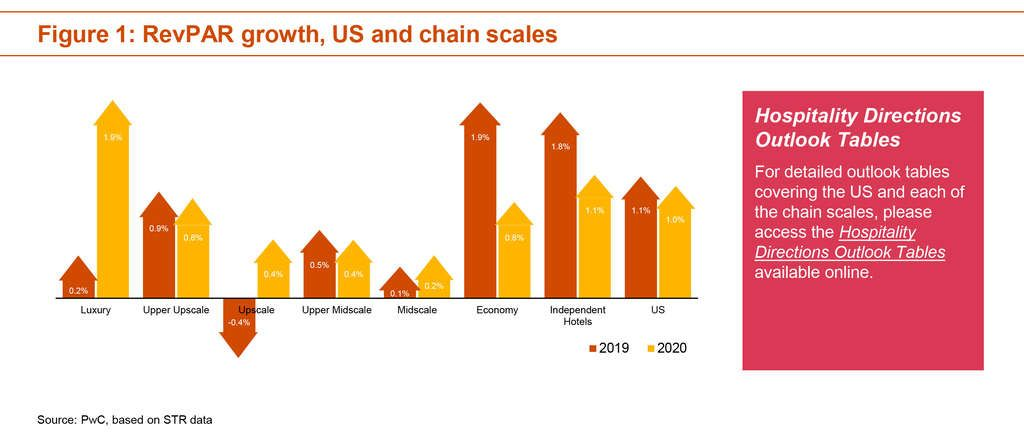 PwC Hospitality Directions US - Updated Lodging Outlook August 2019