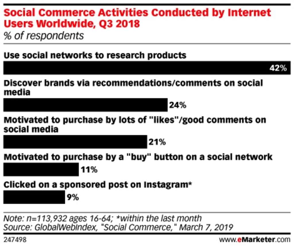 More Than Awareness: How Social Media Impacts Purchases | By