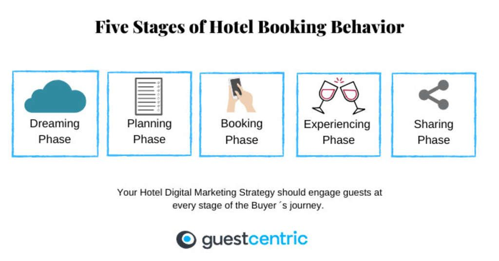 5 Digital Marketing Strategies for Hotels to Win Direct Bookings in 2020