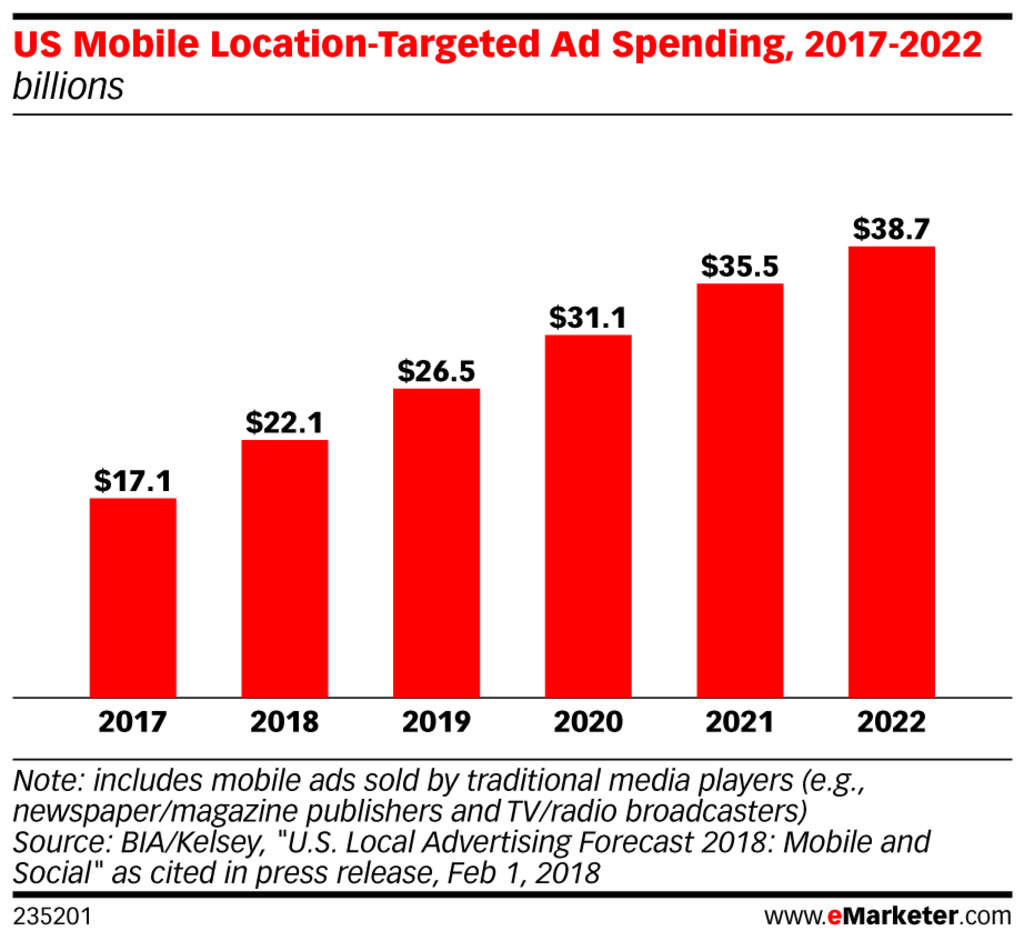 7 Mobile Marketing Trends to Watch in 2020