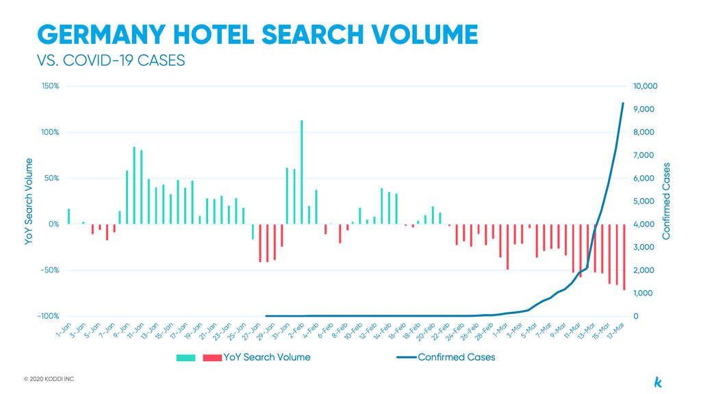 Ефектът на COVID-19 върху туризма: По-близък поглед към Европа