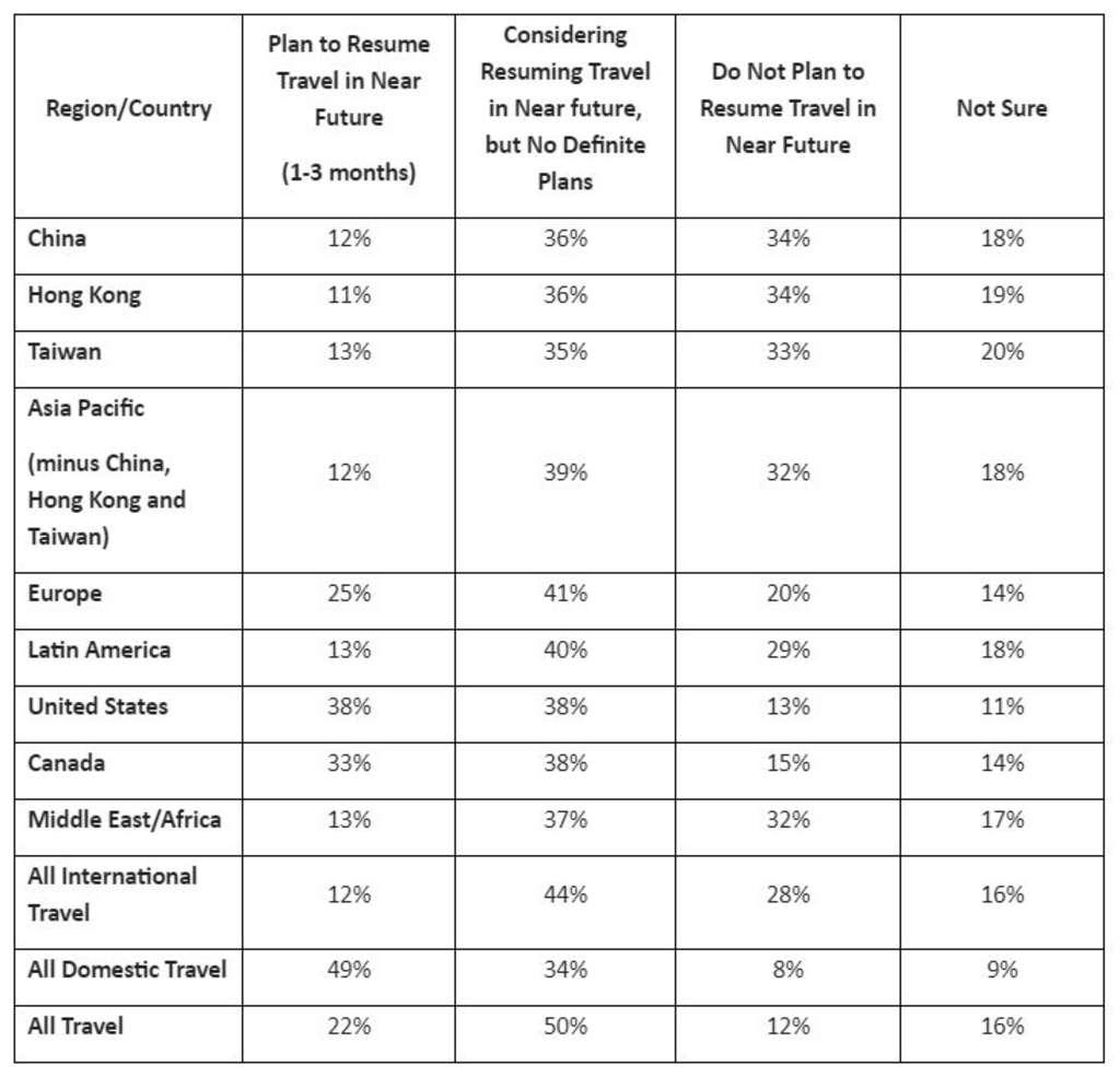 GBTA Poll Sees Renewed Levels Of Optimism As Bookings Resumed
