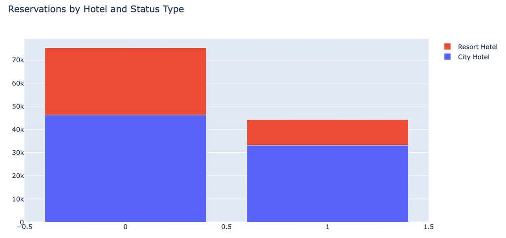 Predicting Hotel Booking Cancellations Using Machine Learning - Step by Step Guide with Real Data and Python