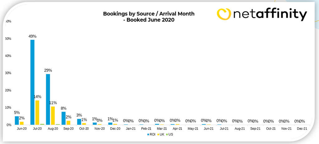 Bookings Continue To Increase For Summer Months