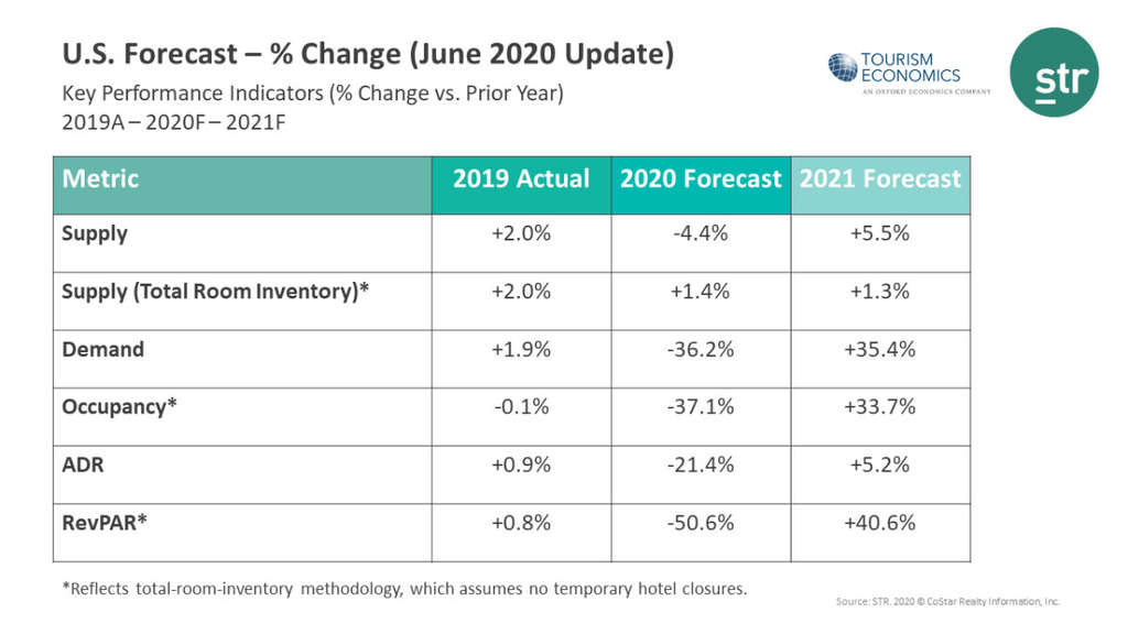 U.S. hotel demand not expected to fully recover until 2023