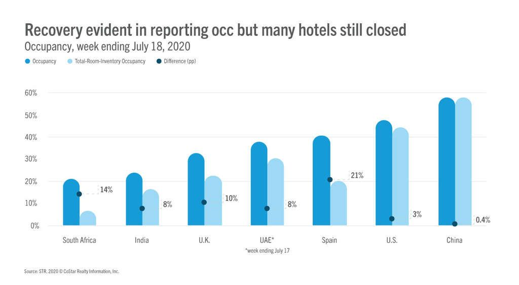 A Tale of Two Occupancies: Total Room Inventory vs. STR Standard