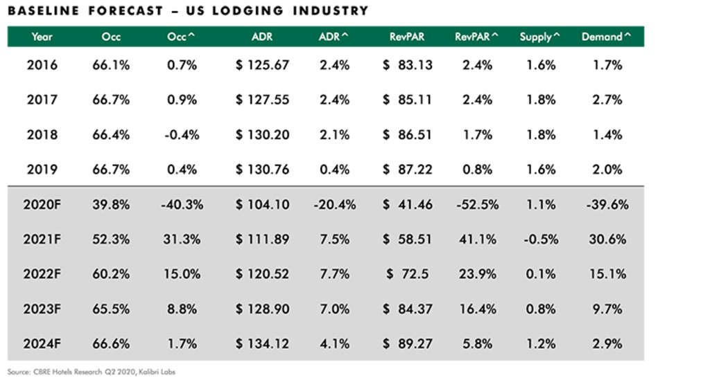 After Depressed Second Quarter, CBRE Projects U.S. Lodging Sector Recovery Path