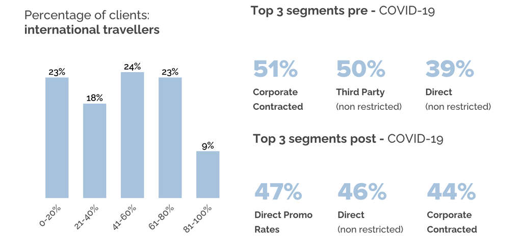Global Survey: How Hotel Revenue Managers Are Preparing For Recovery