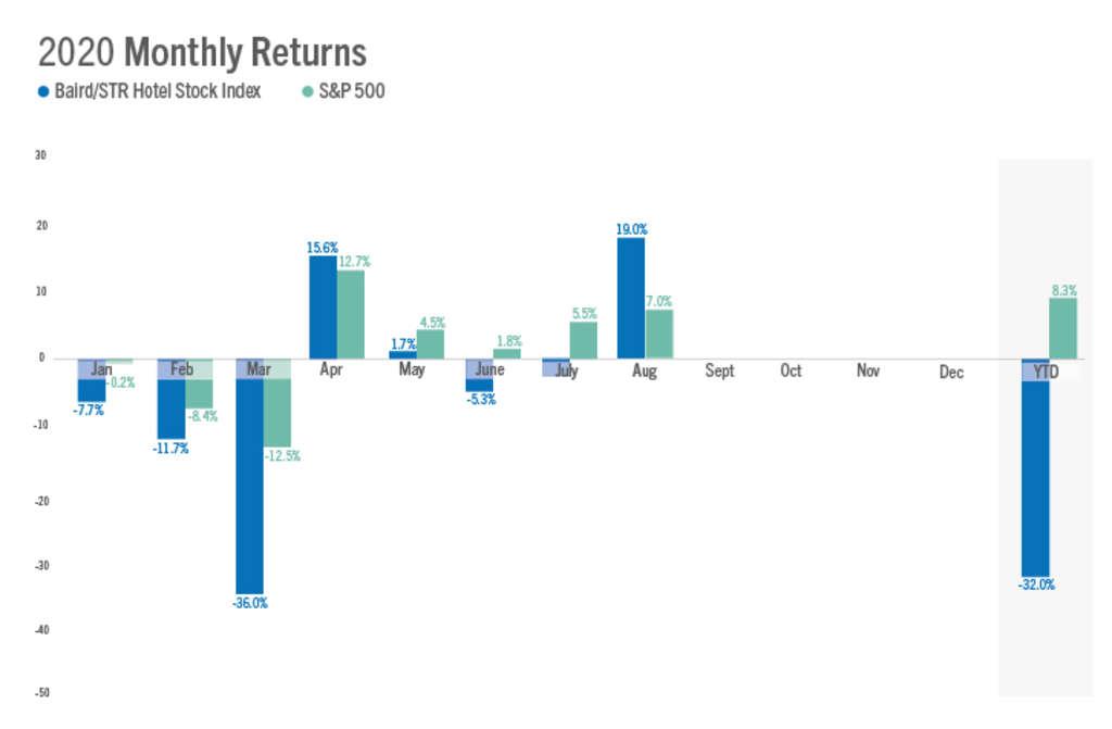Baird/STR Hotel Stock Index jumps 19.0% in August