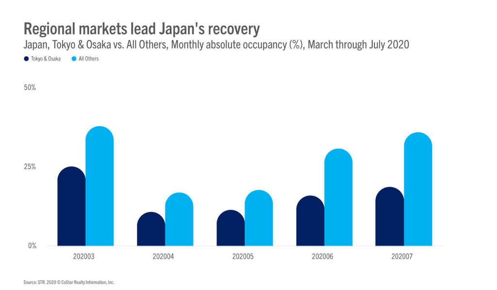 Japan Regional Markets: Recovery Leaders