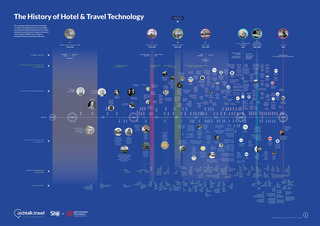 Timeline - The History Of Hotel & Travel Technology