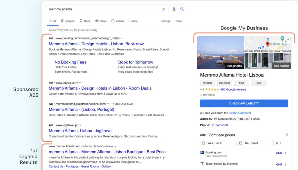 Simplified SEO for Hotels - PART I