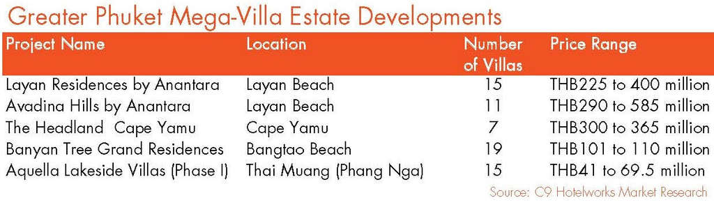 Trading Faces: How Thai Mega-Villa Buyers have Reignited Phuket's Luxury Real Estate Market in the Downturn