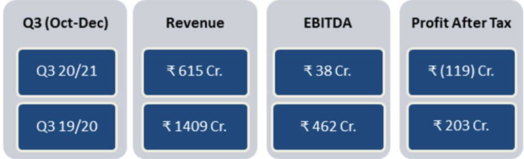 IHCL Reports Third Quarter FY 2020-21 Results