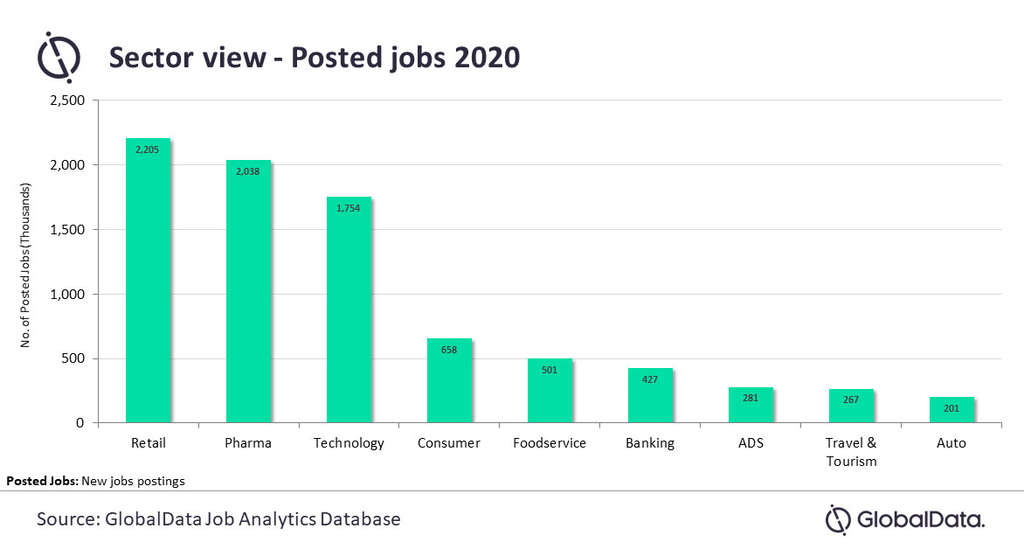 Global hiring a mixed bag in 2021 after the highs and lows of 2020, finds GlobalData