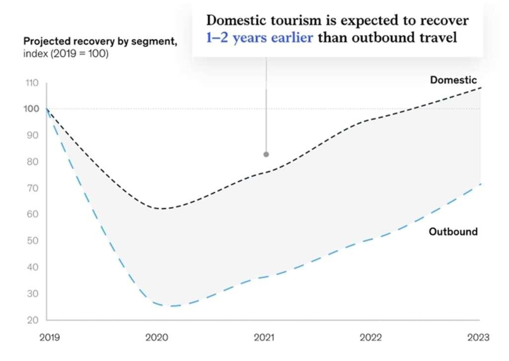 Quelle est la prochaine étape pour les réservations d'hôtels en ligne?
