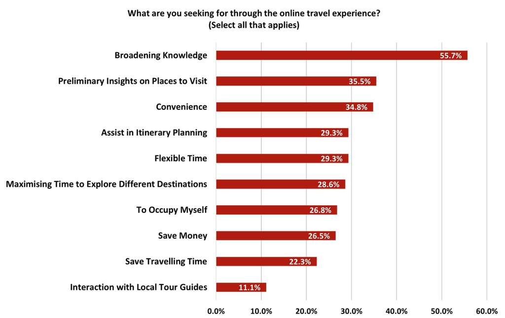 Virtual Tourism Sentiment Survey Response