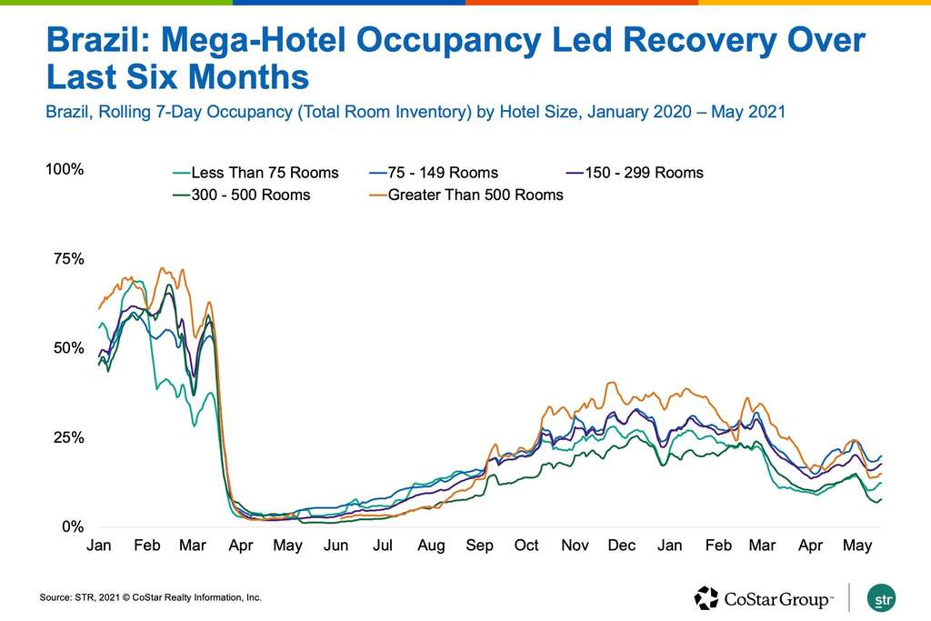 Outside Of North America, Hotel Industry Recovery Is Sporadic