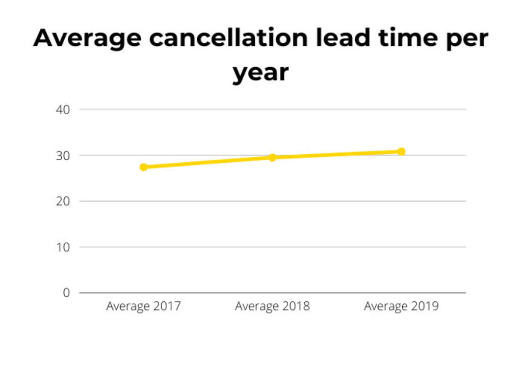 Cancellations Rates: Where Do They Stand And How Can You Overcome Them?