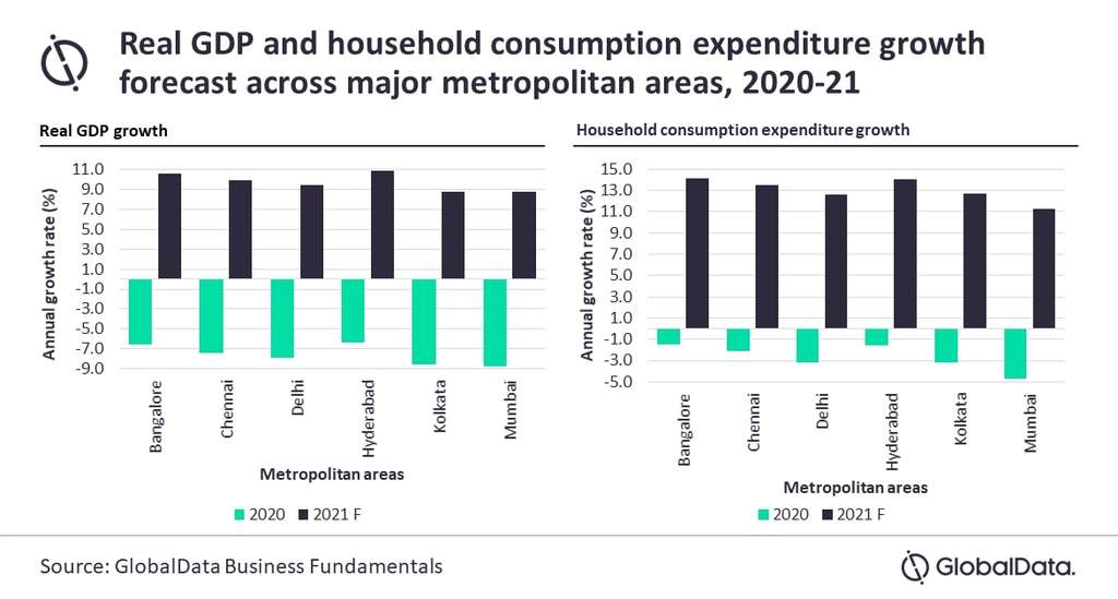 Easing Restrictions To Spur Demand In Indian Cities In 2021, Says GlobalData