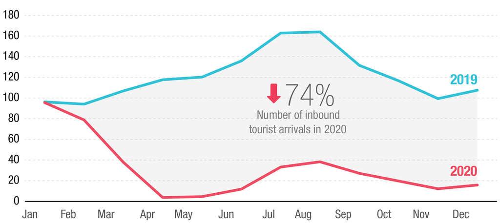 Figure 3: International tourist arrivals (in thousands)