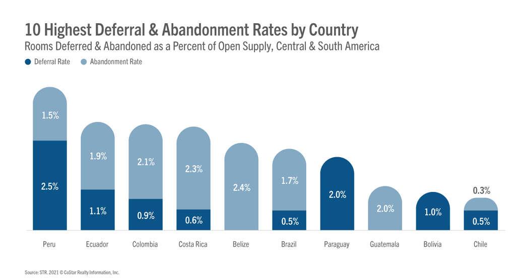 La cartera de hoteles de América Central y del Sur es débil, pero algunos mercados están creciendo