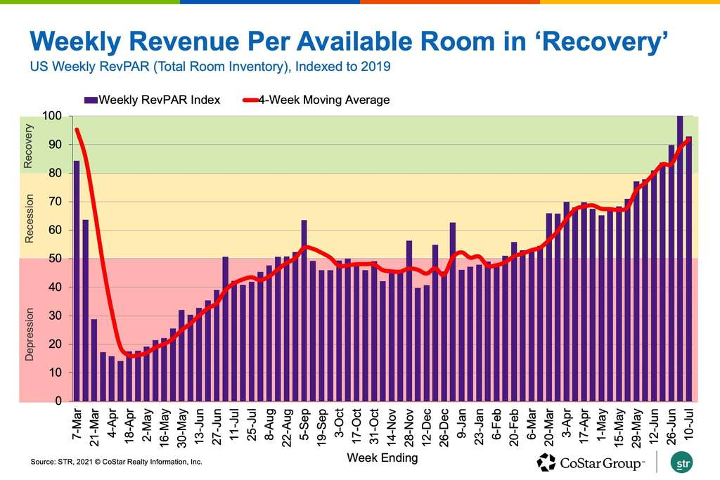 US Hotel Recovery Tempered By Business Travel Lag