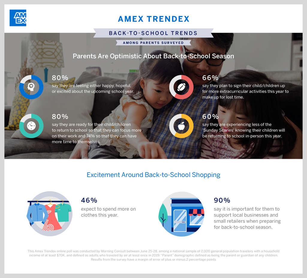 Amex Trendex: U.S. Consumers Plan Last Minute Summer Trips and Prepare for Back to School and Return to Office