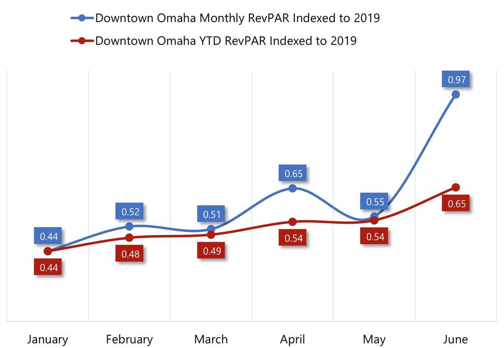 Omaha's COVID-19 Impact and Hotel Recovery