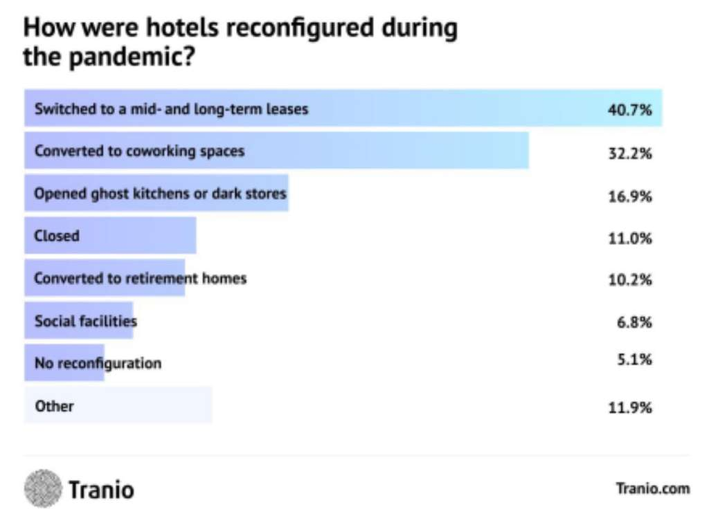 How have Europe's hotels fared during the pandemic?