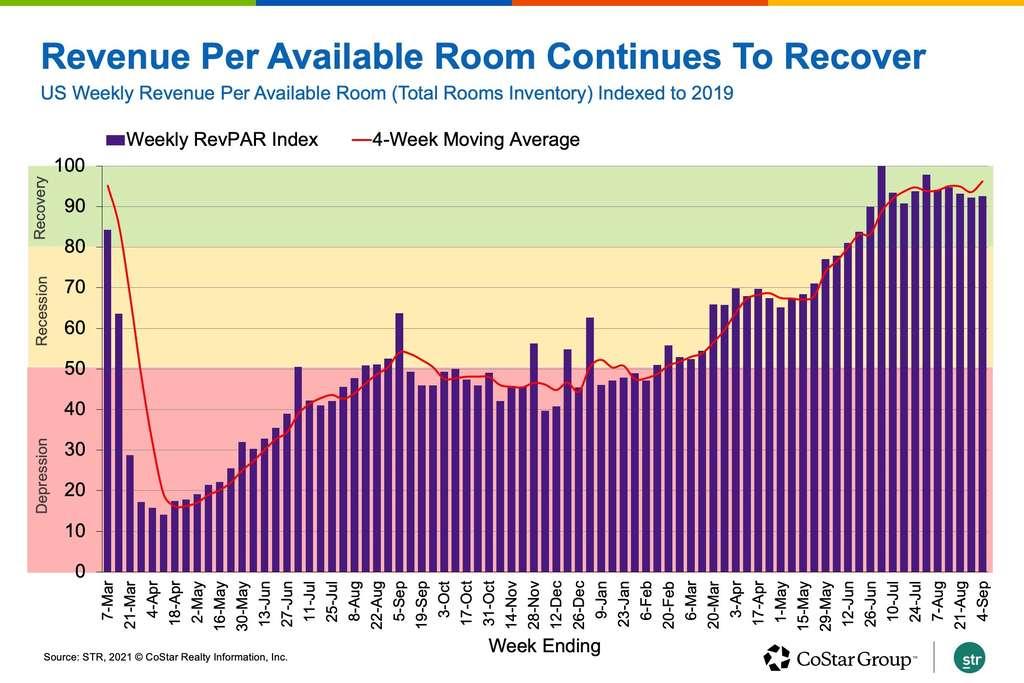 Labor Day Demand, Hurricane Ida Evacuations Reverse Five-Week US Hotel Occupancy Slide
